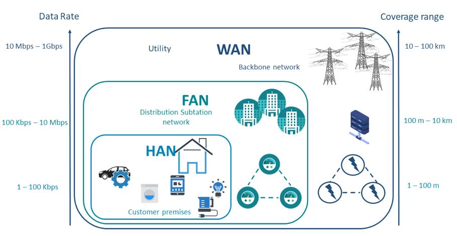The Smart Grid Hierarchical Network - ebalanceplus